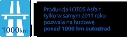 Produkcja LOTOS Asfalt tylko w samym 2011 roku, pozwala na budowę ponad 1000 km autostrad