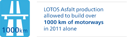 LOTOS Asfalt production allowed to build over 1000 km of motorways in 2011 alone