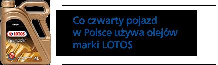 Co czwarty pojazd w Polsce używa olejów marki LOTOS